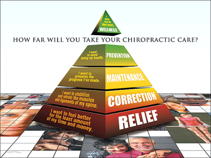 chiropractic care pyramid